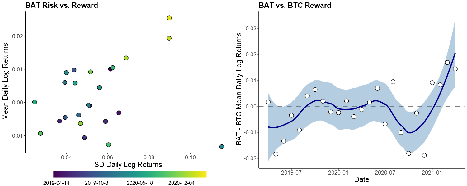 performance of bat relative to bitcoin